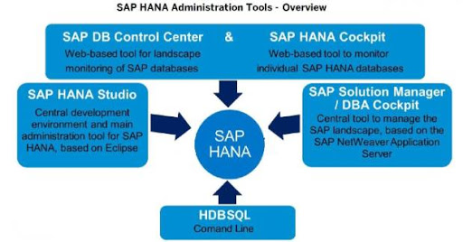SAP HANA 2.0 Administration-S/4 HANA